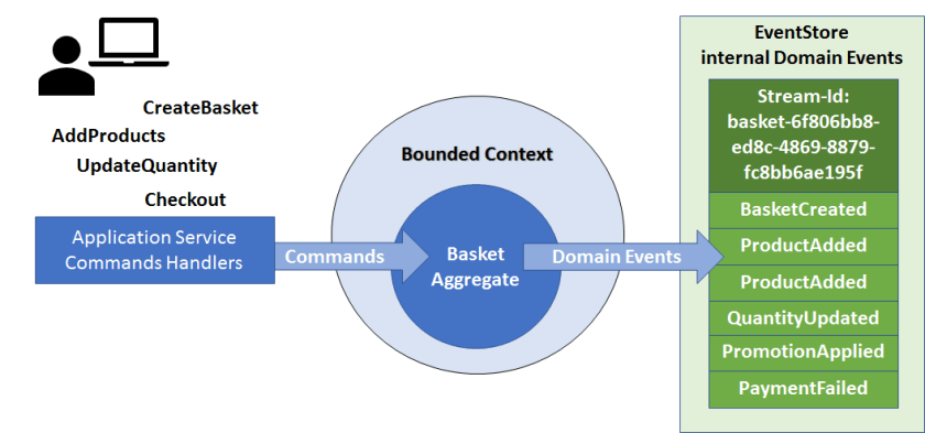 Event Sourcing example