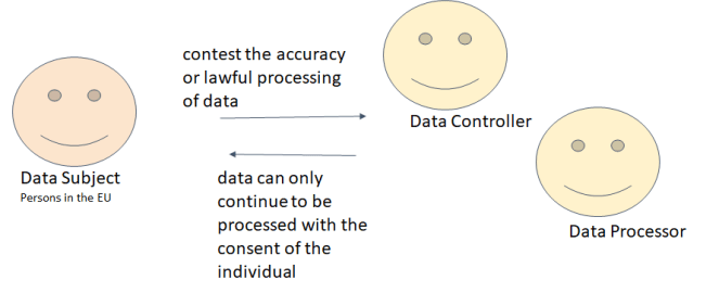 GDPR restrict data processing