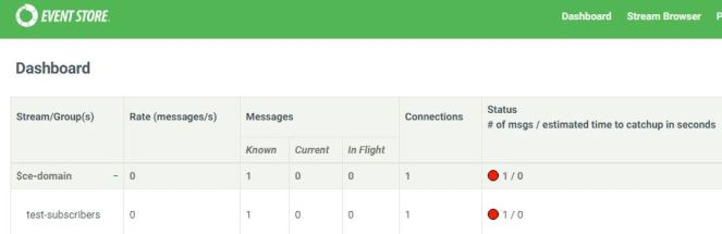 Status # of msgs remains Red until a checkpoint is written (default every 10 msg's)