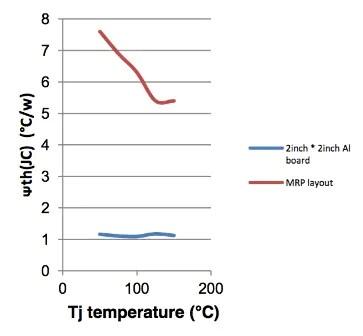 understanding semiconductor thermal