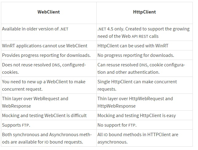 WebClient vs HttpClient vs HttpWebRequest - The Geeky Gecko