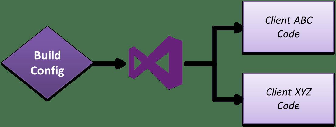 Custom build configurations on VisualStudio