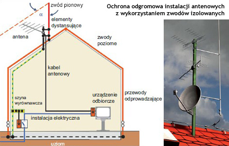 ochrona_odgromowa_1