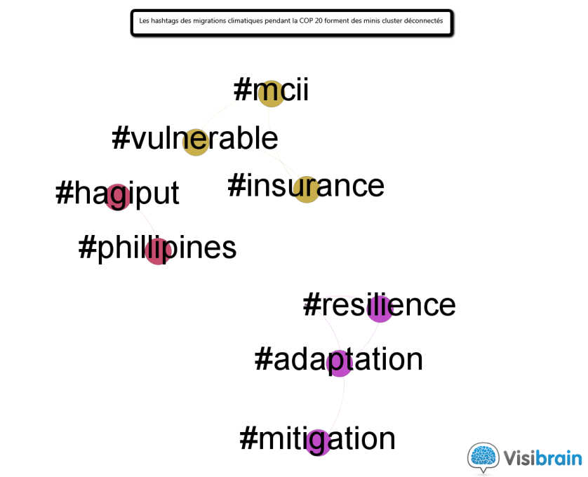 11_cop20_hashtag_varies_migrations
