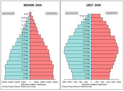 UE Prospective démographique