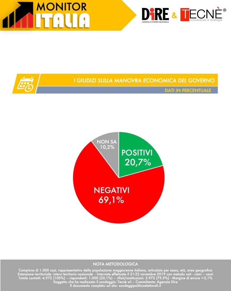 Sondaggio Dire-Tecnè: Lega primo partito, male Renzi. Gli italiani bocciano il Governo e la manovra