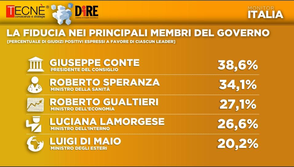 sondaggio_preferenze governo
