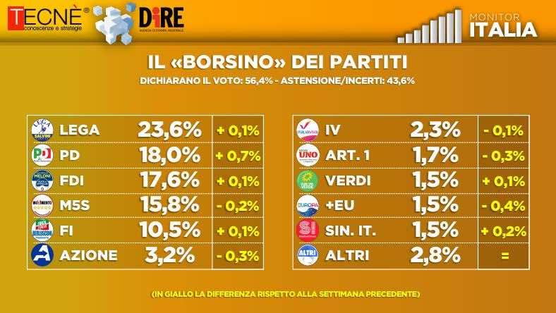 monitor italia partiti
