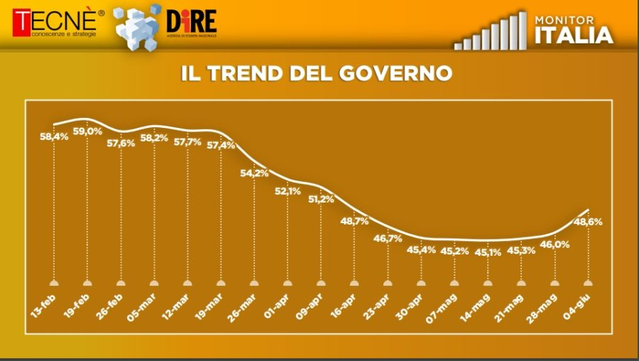 monitor trend governo