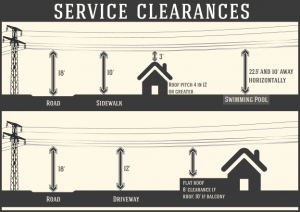 Service Wire Clearances Diagram 1  Home Inspector Sarasota FL   Direct Inspections