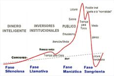 Inteligencia emocional en las inversiones