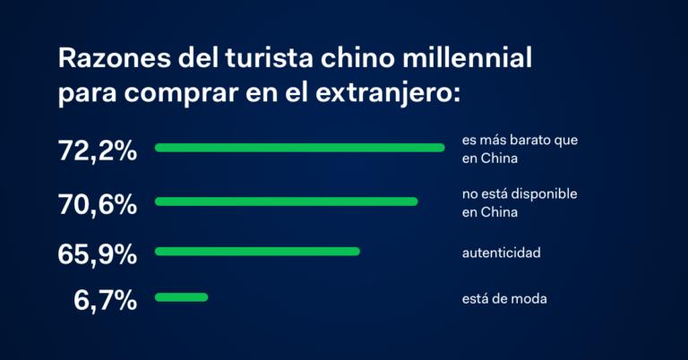 Razones del turista chino millennial para comprar en el extranjero.