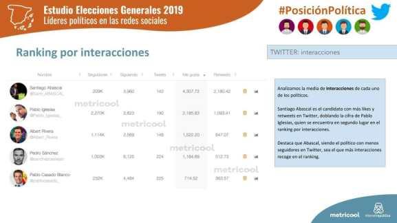 Ranking por interacciones de los políticos en las redes sociales.