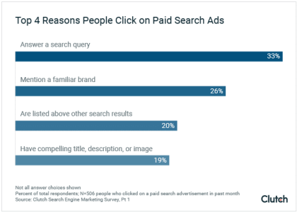 A graph indicating the results of a survey about ppc advertising
