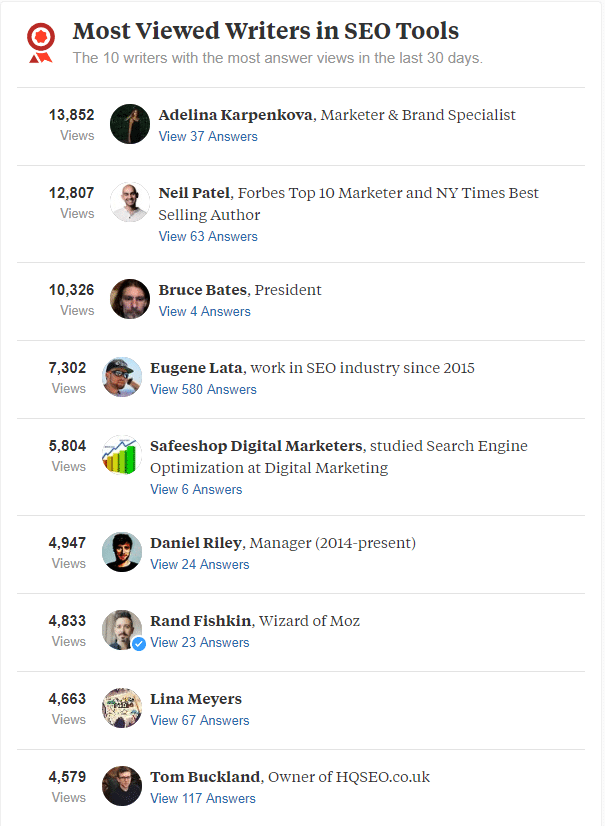 quora most viewed writers list