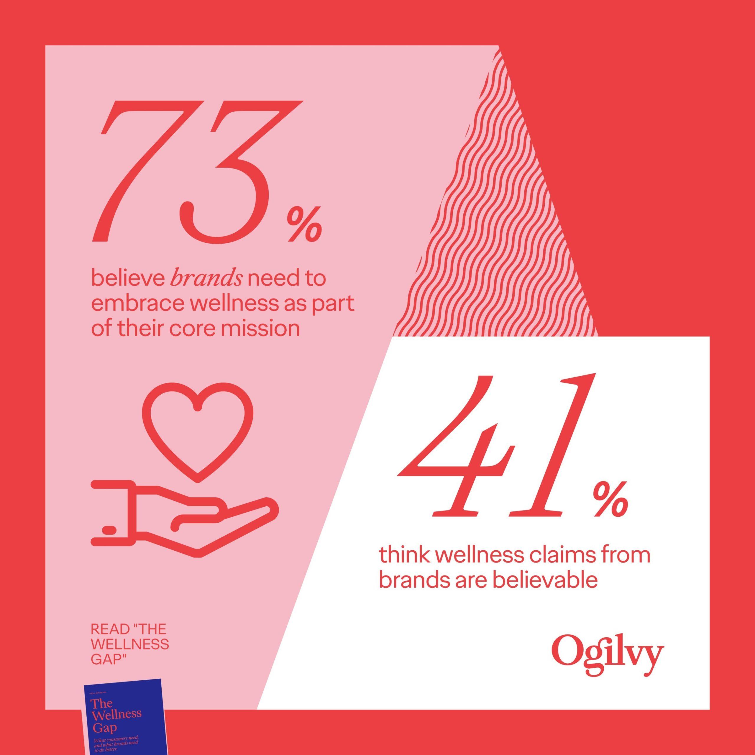 Ogilvy-Wellness-Report