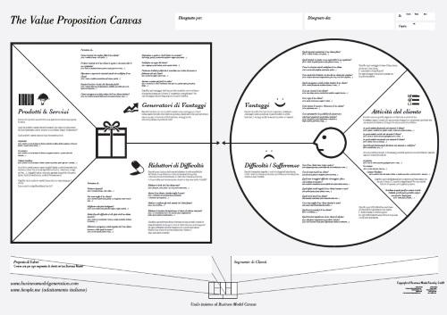 scarica il value proposition canvas e il pdf introduttivo