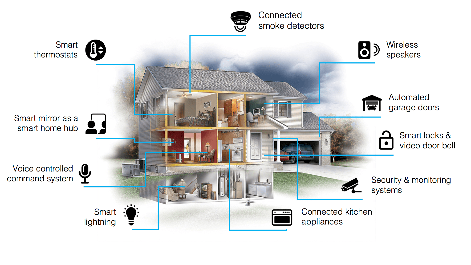 Smart home infographic DIRROR