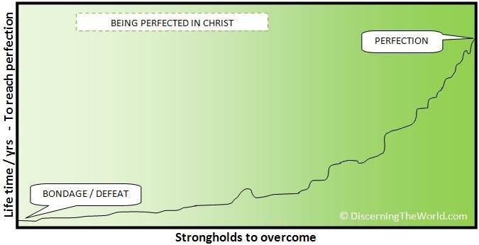 Strongholds To Overcome - © DiscerningTheWorld.com (Fair copyright use - please link to www.discerningtheworld.com)
