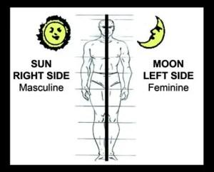 Balance of body triptech