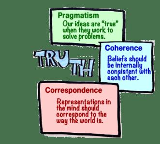 Pragmatism Defined