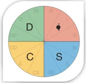 Profil DiSC