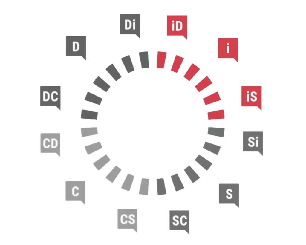 DiSC profil Influent