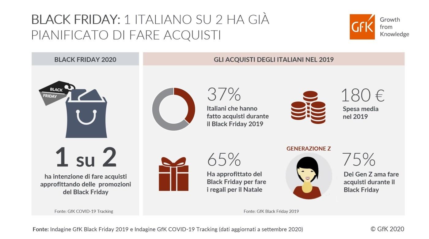 evento friuli gfk infografica trend blackfriday 2020 1 1400x781 Black Friday e promozioni di fine anno: 1 italiano su 2 pianifica già di fare acquisti