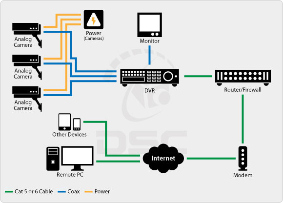 Signal blocker Cable Beach , how to connect CCTV DVR to a wireless bridge - [Solved]