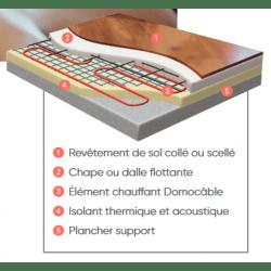 31 80 M De Cable Rayonnant Electrique Atlantic Domocable Pour Plancher Chauffant 120117 123042 Sans Thermostat Neufs