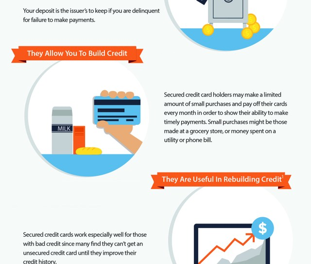 How Do Secured Credit Cards Work Discover