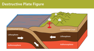 Plate Tectonics  Discovering Galapagos