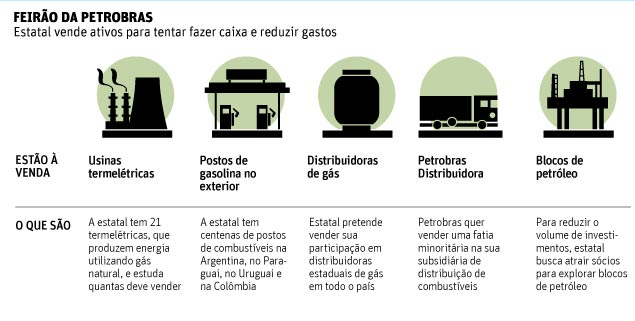 Petrobras vai pôr à venda fatia de distribuidora, postos e termelétricas