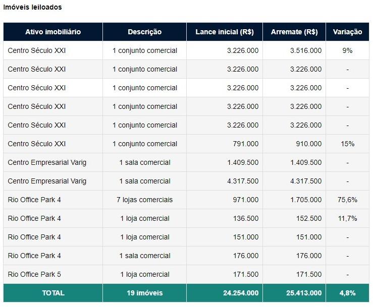 Propostas em leilão de imóveis da Petros somam R$ 25,4 milhões