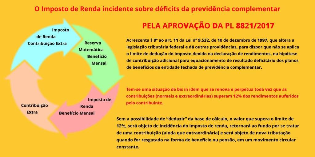 O Imposto de Renda incidente sobre déficits da previdência complementar
