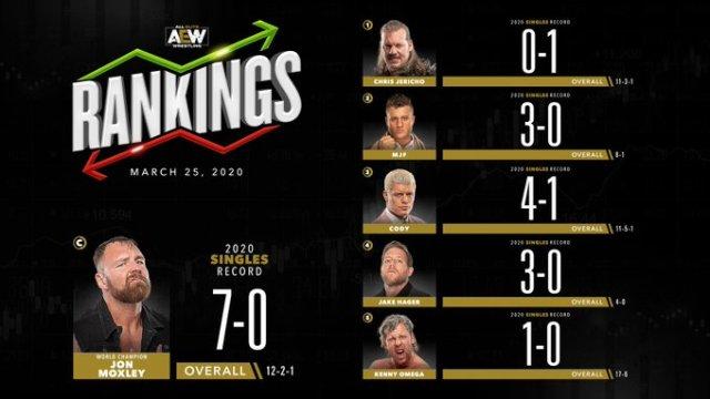 AEW Rankings