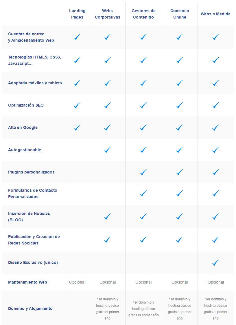 Características y detalles técnicos del Diseño Web