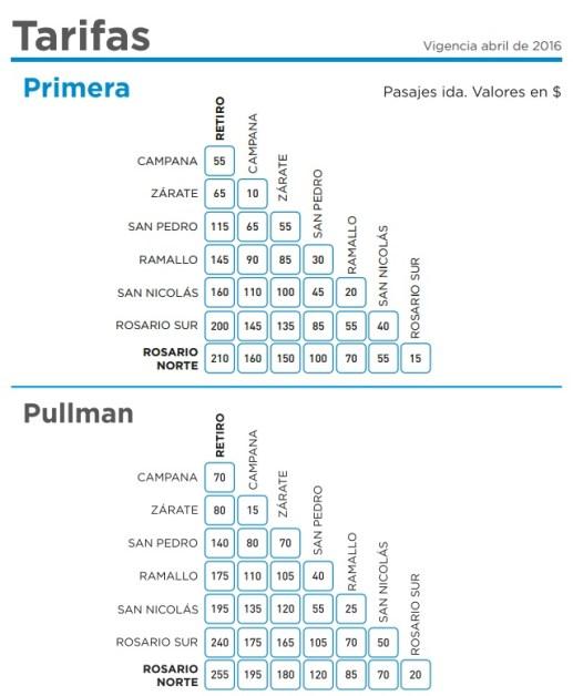 Precio tren Buenos Aires - Rosario