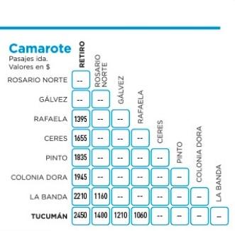 Precios tren Tucumán-Rosario