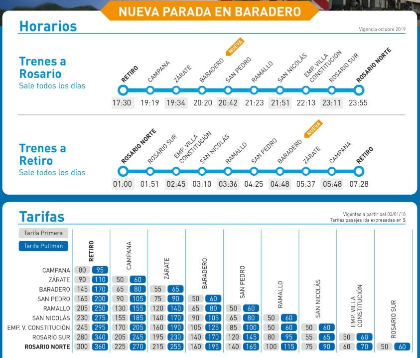 Tren Buenos Aires Rosario