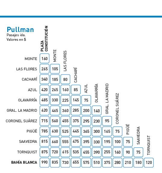 Trenes a Bahía Blanca días y horarios 2020