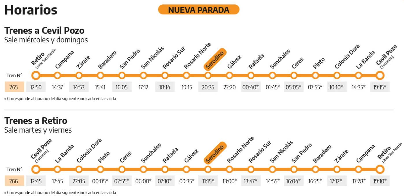 Horarios y paradas tren a Tucumán