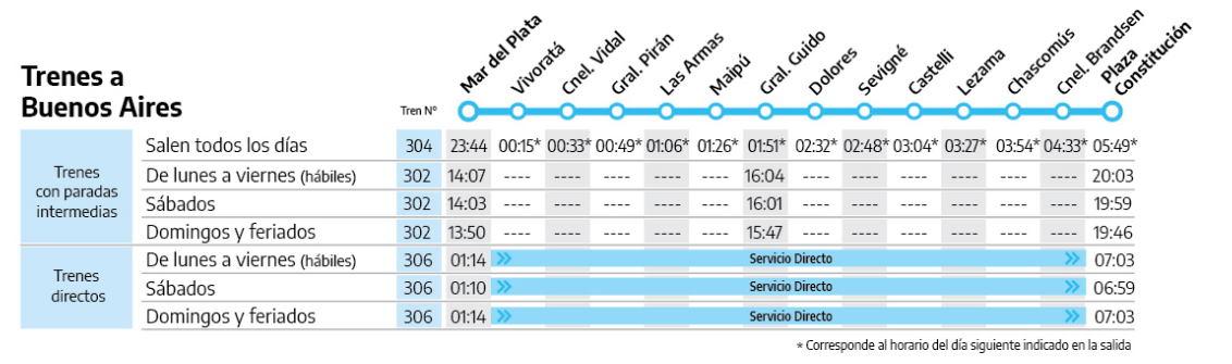Horario trenes a Mar del Plata