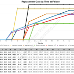 car battery selection replacement cost
