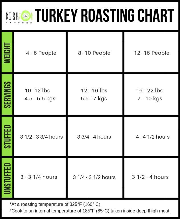 A useful chart for roasting turkeys according to size and stuffing. #turkeychart #howtoroastaturkey #roastedturkey