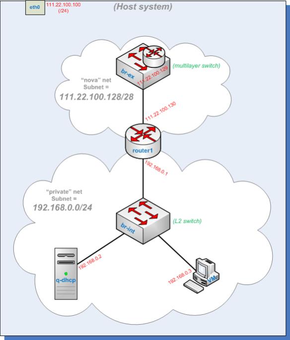 openstack basic network topology