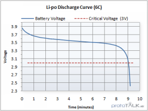 LiPo battery discharge rate