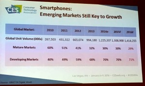 SmartPhone market size