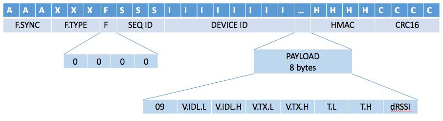 The Sigfox radio protocol - disk91 com - technology blogdisk91 com