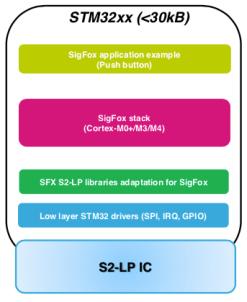 Send Sigfox messages with STM32 + S2LP - disk91 com